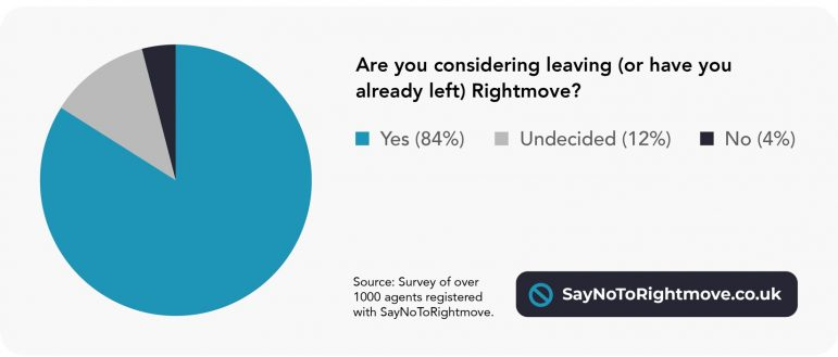 EYE EXCLUSIVE – Say No To Rightmove marketing campaign survey outcomes – Property Trade Eye 1
