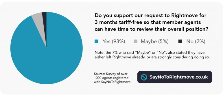 EYE EXCLUSIVE – Say No To Rightmove marketing campaign survey outcomes – Property Trade Eye 2