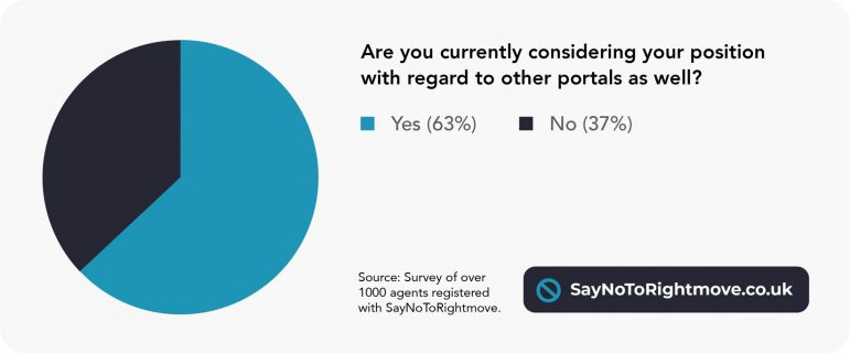 EYE EXCLUSIVE – Say No To Rightmove marketing campaign survey outcomes – Property Trade Eye 3